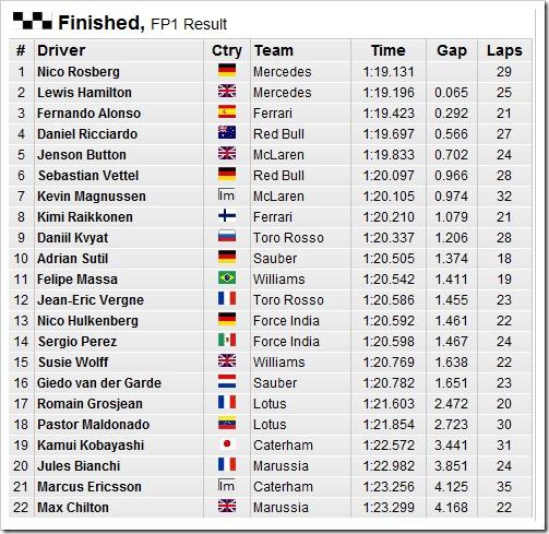 German_GP-2014-Practice1-Results