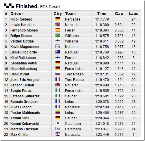 German_GP-2014-Practice3-Results