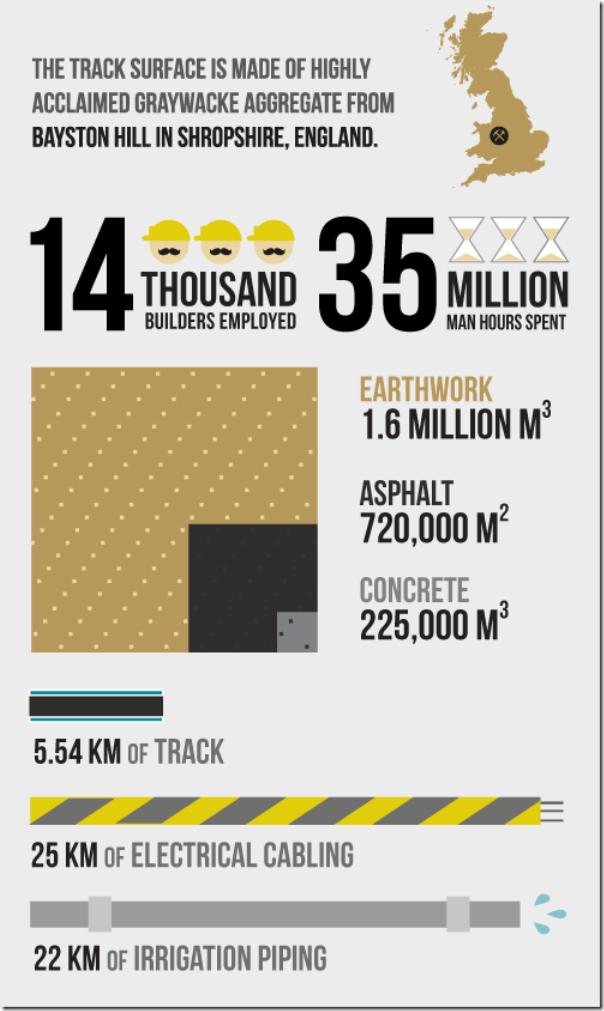 Yas Marina Track Infographic