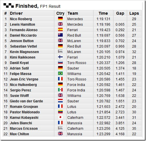 German_GP-2014-Practice1-Results