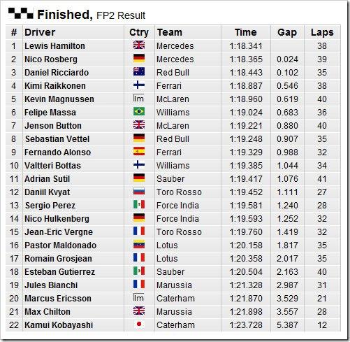 German Grand Prix 2014-Practice2-Results