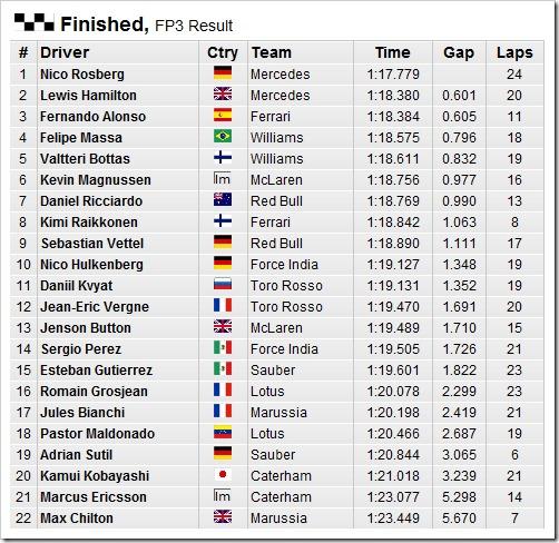 German GP 2014  Practice3-Results